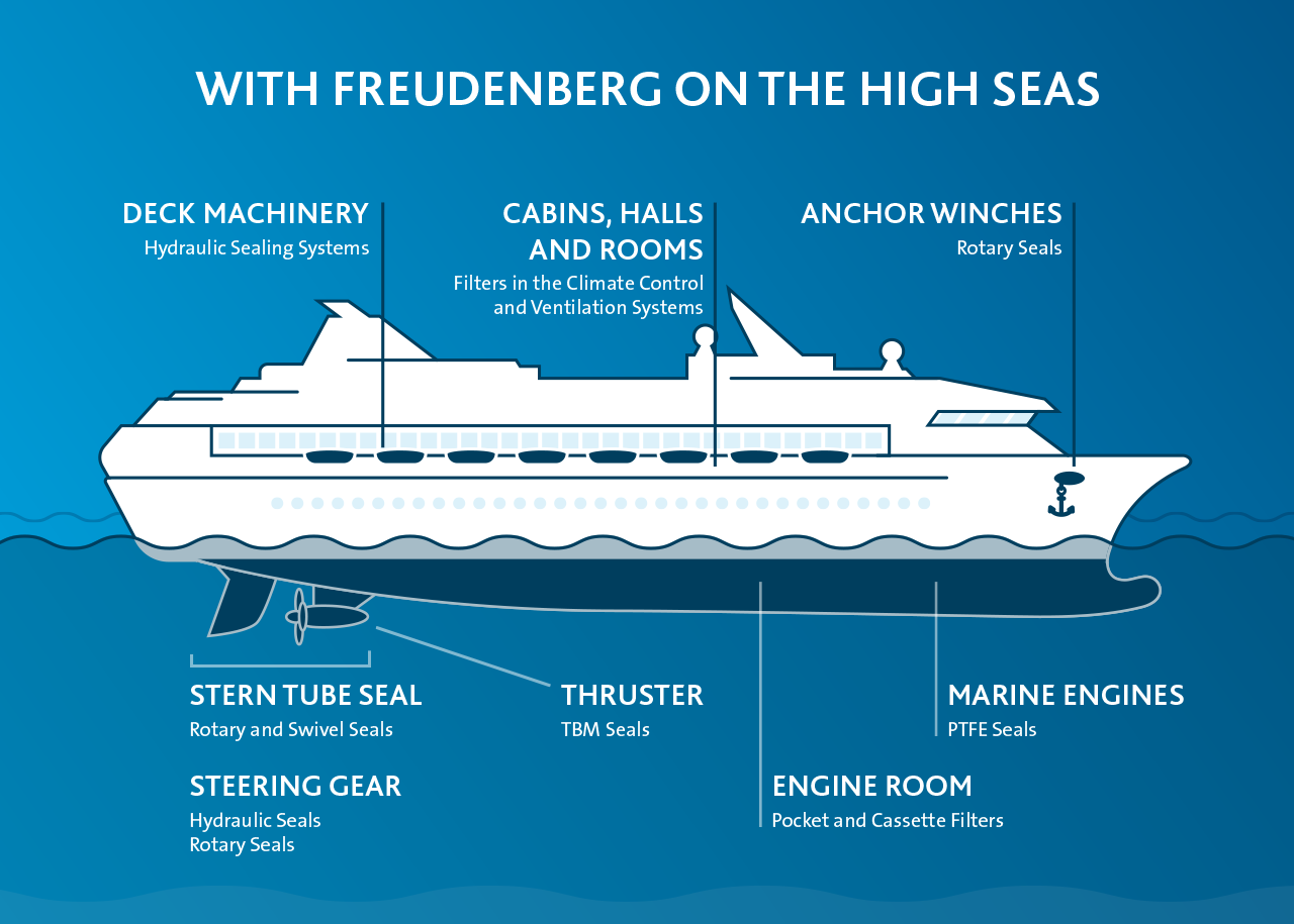 Infographic showing Freudenberg products used in cruise ships